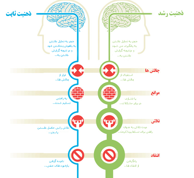 چارت ذهنیت انسان